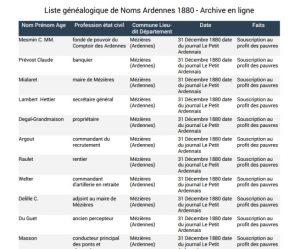 Liste généalogique Ardennes 1880