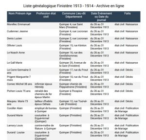 Liste généalogique Finistère 1913 1914