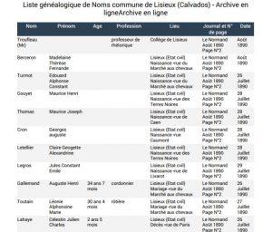 Liste généalogique Lisieux