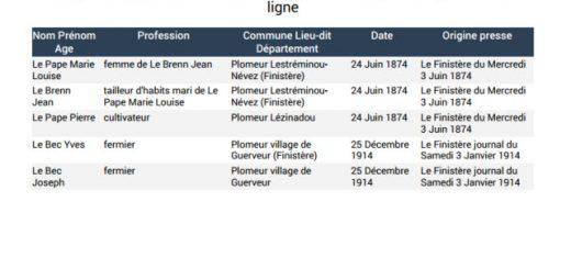 Liste généalogique de Noms commune de Plomeur