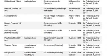 Liste généalogique Douarnenez