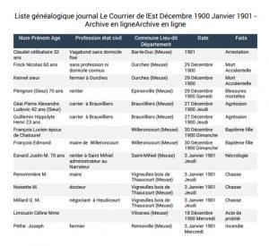 liste généalogique Le courrier de lEst décembre 1900
