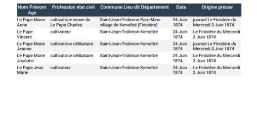 liste généalogique de Saint Jean de Trolimon