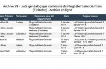liste généalogique Plogastel saint Germain