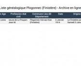 Liste généalogique Plogonnec (Finistère)