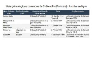 liste généalogique Châteaulin